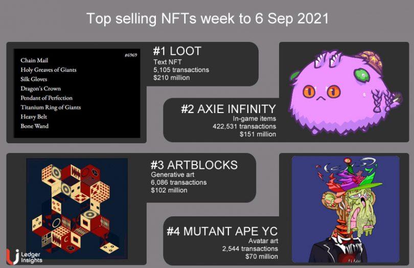 Top selling NFTs 6-Sep