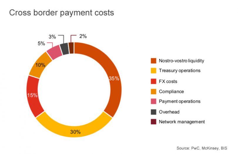 CBDC сокращает затраты на трансграничные платежи между Таиландом и Гонконгом